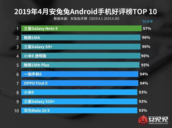 Samsung Galaxy Note 9 чаще других смартфонов тестировали в AnTuTu в апреле – фото 2