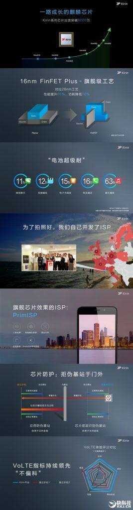 Выпущено более 80 миллионов единиц процессоров семейства Huawei HiSilicon Kirin – фото 1