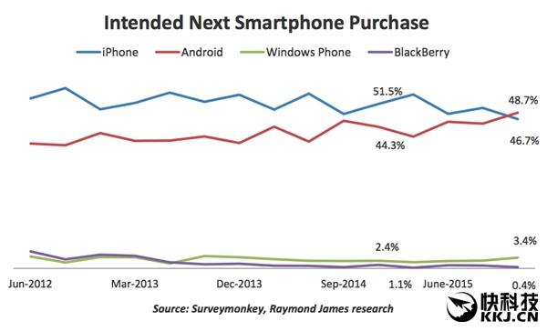 Американцы переходят на Android-устройства. Apple в США не фаворит – фото 2