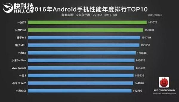 Самые производительные смартфоны за 2016 год по версии AnTuTu – фото 2