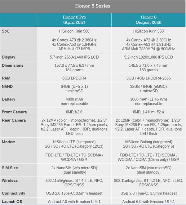 Представлен Honоr 8 Pro — международная версия Honor V9 с двойной тыльной камерой – фото 3