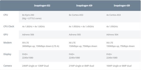Qualcomm представила три новых процессора Snapdragon 429, 439 и 632 – фото 3