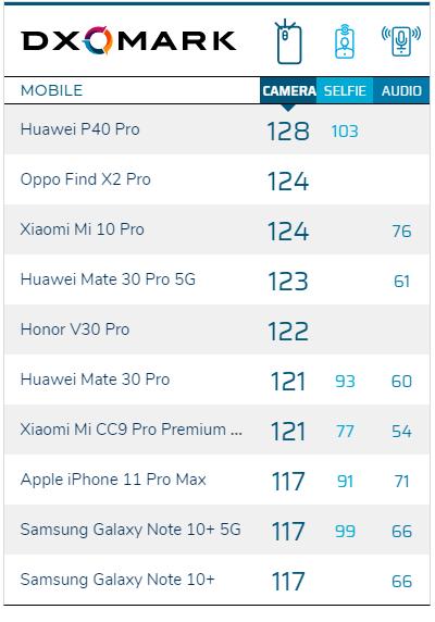 DxOMark: Huawei P40 Pro король мобильной фотографии и у него лучшая камера – фото 4