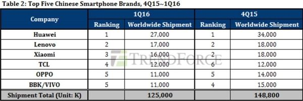 Статистика продаж смартфонов ведущими производителями по итогам 1-го квартала 2016 года – фото 2