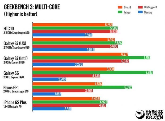 Производительность HTC 10 сравнили в бенчмарке с другими топовыми смартфонами – фото 3