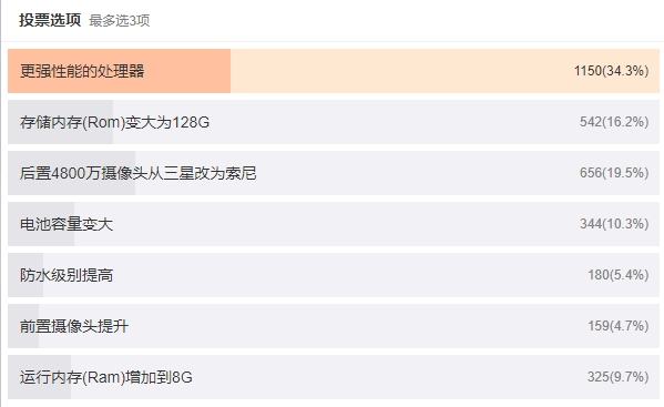 Опрос выявил самые ожидаемые улучшения в Redmi Note 7 Pro – фото 2