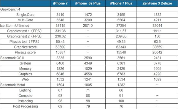 Apple A10 Fusion против Qualcomm Snapdragon 821: кто мощнее - iPhone 7 или Asus ZenFone 3 Deluxe? – фото 2