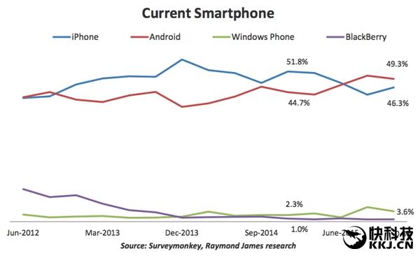 Американцы переходят на Android-устройства. Apple в США не фаворит – фото 1