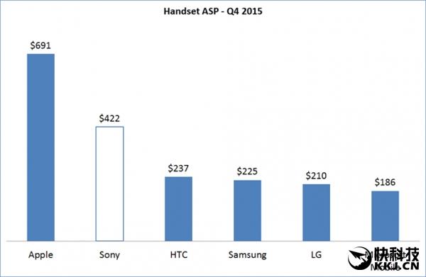 Усредненные показатели прибыли и стоимости смартфонов ведущих мировых и китайских производителей – фото 2