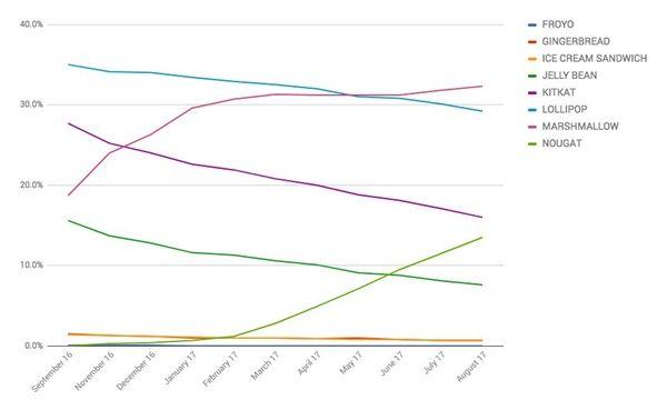 Компания Google зафиксировала рост доли смартфонов с Android Nougat на рынке – фото 3
