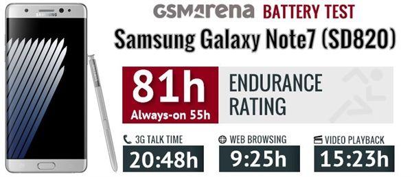 Samsung Galaxy Note 7 с процессором Exynos 8890 работает дольше, чем на Snapdragon 820 – фото 3