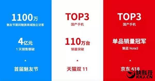 Meizu демонстрирует рекордные продажи при низкой рентабельности – фото 2