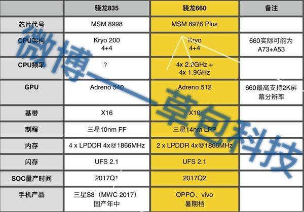Snapdragon 660 (MSM8976 Plus) идет на смену Snapdragon 650/652 - 14 нм техпроцесс вместо 28 нм – фото 2