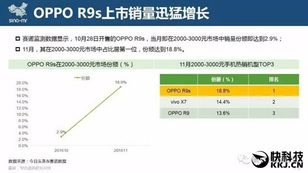 Oppo R9s самый популярный смартфон в Китае – фото 2
