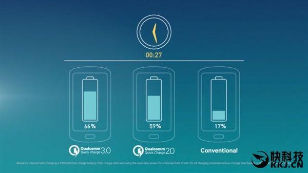 Немного слов о совместимости быстрой зарядки Quick Charge 3.0 и интерфейса USB Type-C – фото 1