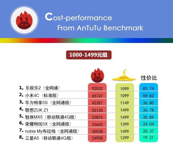 Бенчмарк AnTuTu опубликовал свой рейтинг стоимости смартфонов в привязке к производительности – фото 2