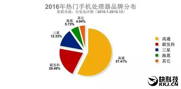 AnTuTu опубликовала рейтинги распространения смартфонов в разрезе характеристик – фото 4