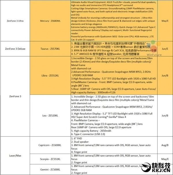 Asus ZenFone 3, ZenFone 3 Deluxe и ZenFone 3 Ultra: официально представлены – фото 2