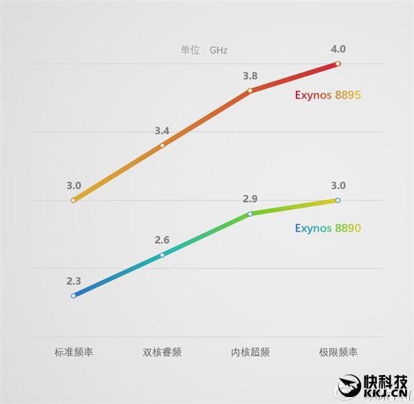 Процессор Samsung Exynos 8895 разгонится до 4 ГГц и получит видеочип Mali-G71 – фото 3