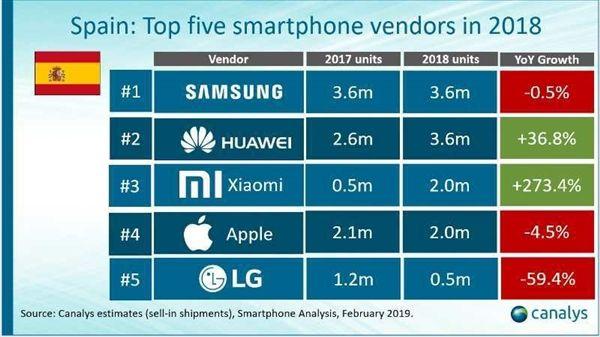 Аналитики отмечают рост спроса на смартфоны Xiaomi. Компания номер один по продажам в Украине – фото 3
