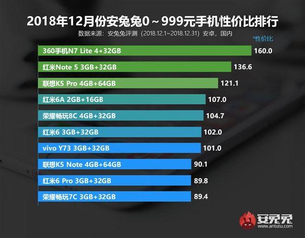 AnTuTu: рейтинги лучших смартфонов по соотношению цена/производительность – фото 1
