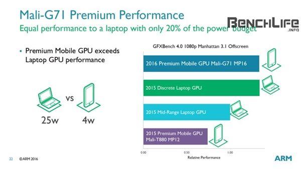 Видеоускоритель Mali-G71 на 40% мощнее, на 20% энергоэффективнее, чем Mali-T880 и сможет конкурировать с видеокартами ноутбуков среднего уровня – фото 5