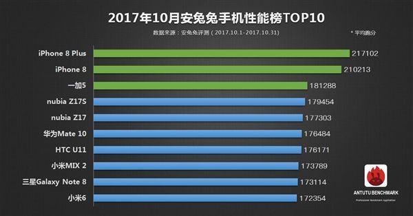 Рейтинг самых производительных смартфонов за октябрь по версии AnTuTu – фото 2