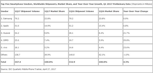 Лучшие производители на рынке смартфонов за I квартал 2017 года – фото 3
