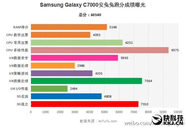Samsung Galaxy C7 (SM-C7000) с 14нм техпроцессором Snapdragon 625 протестировали в AnTuTu – фото 1