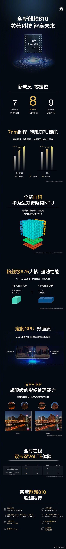 Представлен Kirin 810: 7-нм чип с нейронным модулем – фото 2