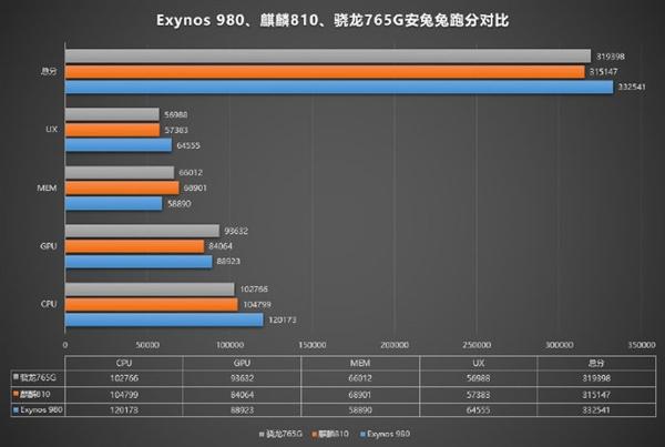 Сравнение производительности Kirin 810, Snapdragon 765G и Exynos 980 – фото 1