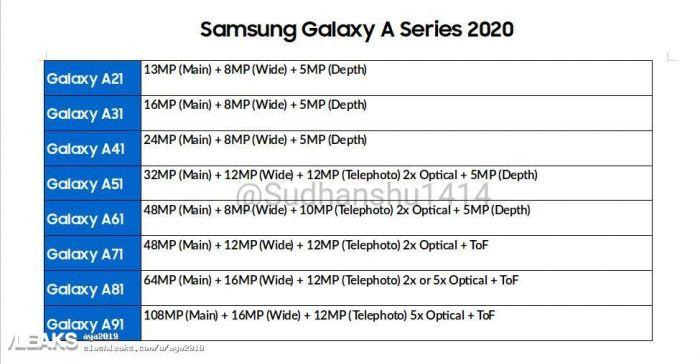 Камеры Samsung Galaxy A 2020 года: датчики до 108 Мп и оптический зум до 5х