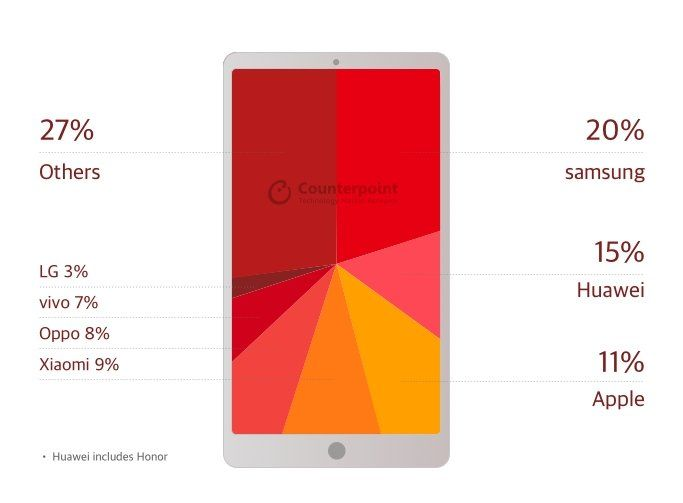 Huawei все же побеждает Apple количеством. Рейтинг популярных производителей смартфонов – фото 1