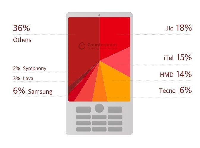 Huawei все же побеждает Apple количеством. Рейтинг популярных производителей смартфонов – фото 2