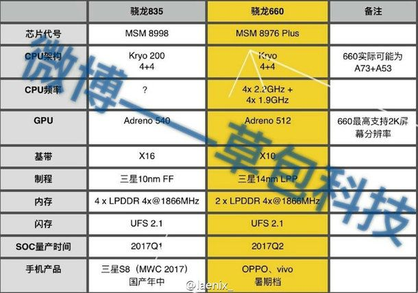 Xiaomi готовит смартфон с Snapdragon 660 – фото 1
