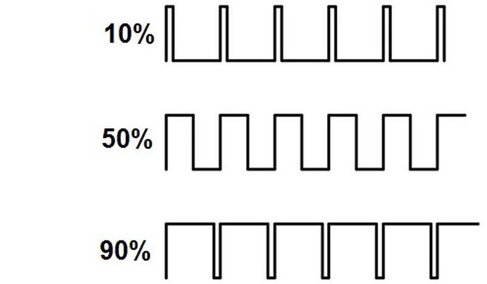 широтно-импульсная модуляция