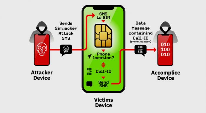 Уязвимость Simjacker позволяет вести слежку за пользователями через симку – фото 1