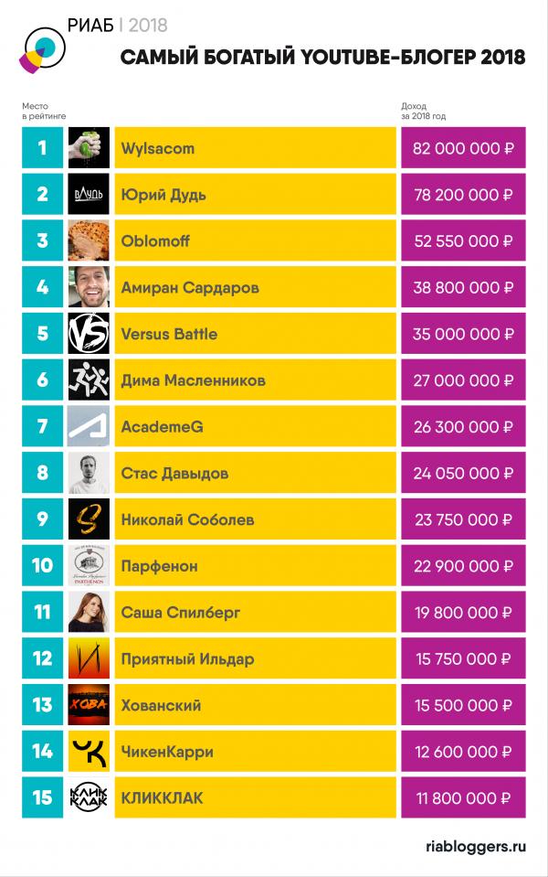 Топ-15 самых богатых YouTube-блогеров – фото 1