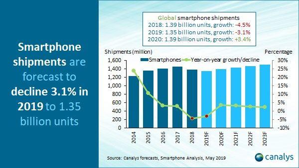 Canalys: рынок смартфонов начнет расти в 2020 году – фото 2