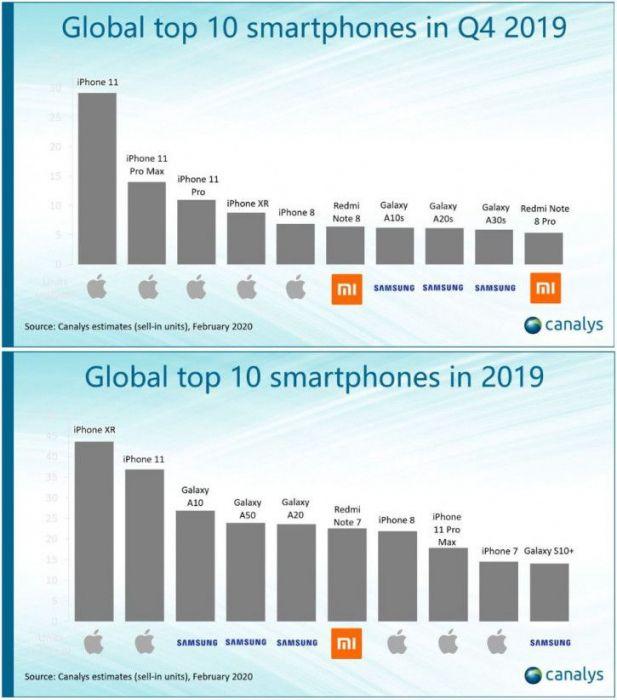 iPhone XR самый продаваемый смартфон 2019 года, но Redmi Note 7 обошел iPhone 8 – фото 2