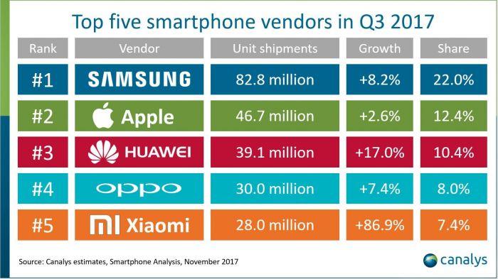 Подсчеты Canalys: лидеры рынка смартфонов и самые продаваемые модели – фото 2