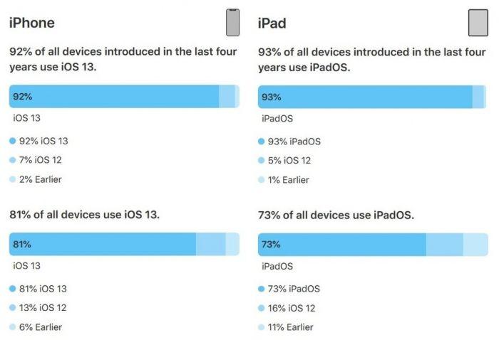 Apple статистика