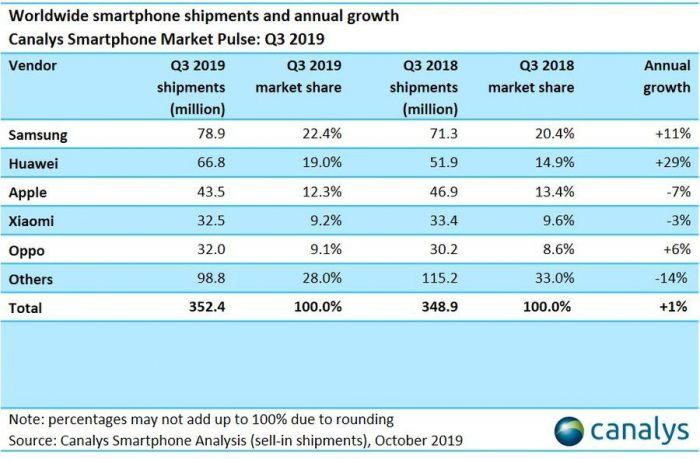 Canalys: Samsung сохраняет лидерство на рынке смартфонов и индустрия демонстрирует небольшой рост – фото 1