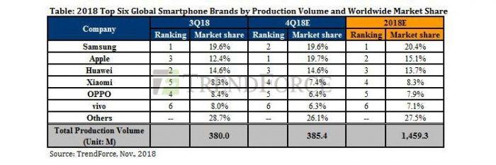 Аналитики: Huawei не обойдет Apple в рейтинге производителей смартфонов по итогам 2018 года, а Xiaomi станет четвертой – фото 2