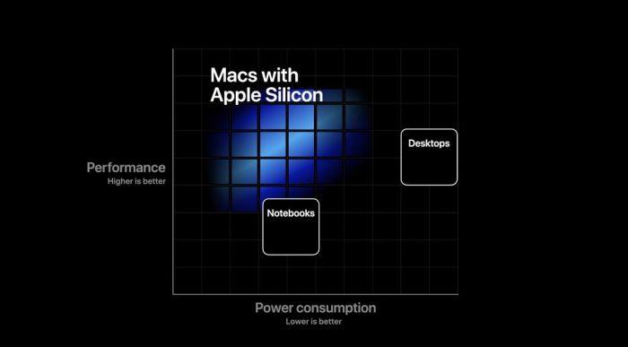 Mac переведут на фирменные ARM-чипы Apple Silicon – фото 2