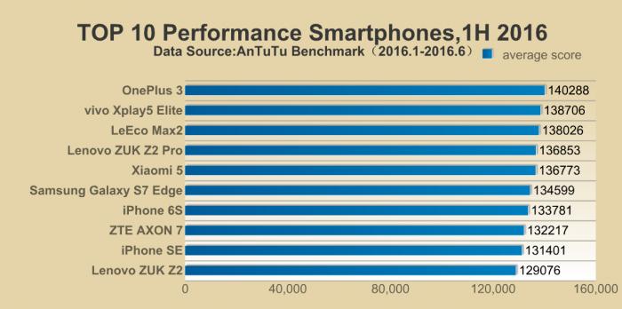 OnePlus 3 рекордсмен AnTuTu. Топ-10 самых производительных смартфонов за I полугодие 2016 года – фото 1