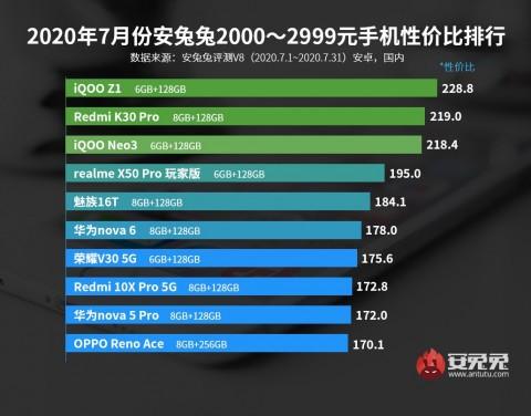Рейтинг оптимальных смартфонов по соотношению производительность/цена – фото 3