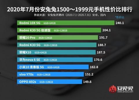 Рейтинг оптимальных смартфонов по соотношению производительность/цена – фото 2