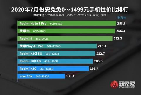 Рейтинг оптимальных смартфонов по соотношению производительность/цена – фото 1