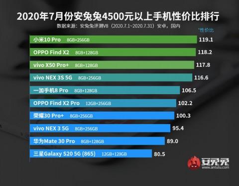 Рейтинг оптимальных смартфонов по соотношению производительность/цена – фото 5